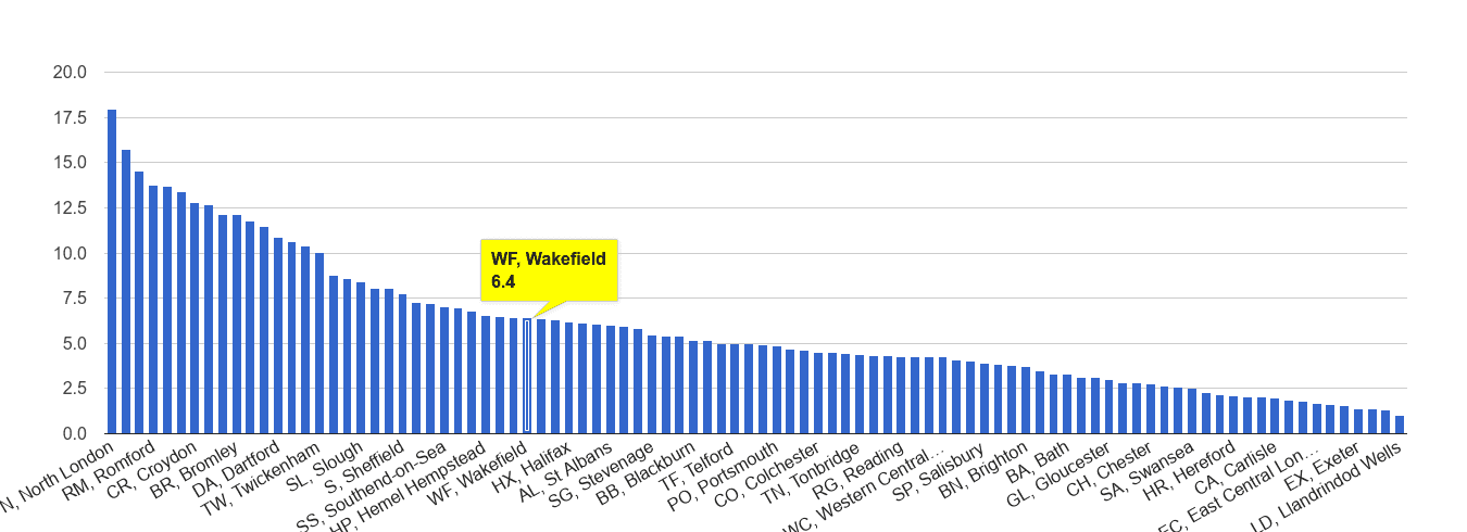 Wakefield vehicle crime rate rank
