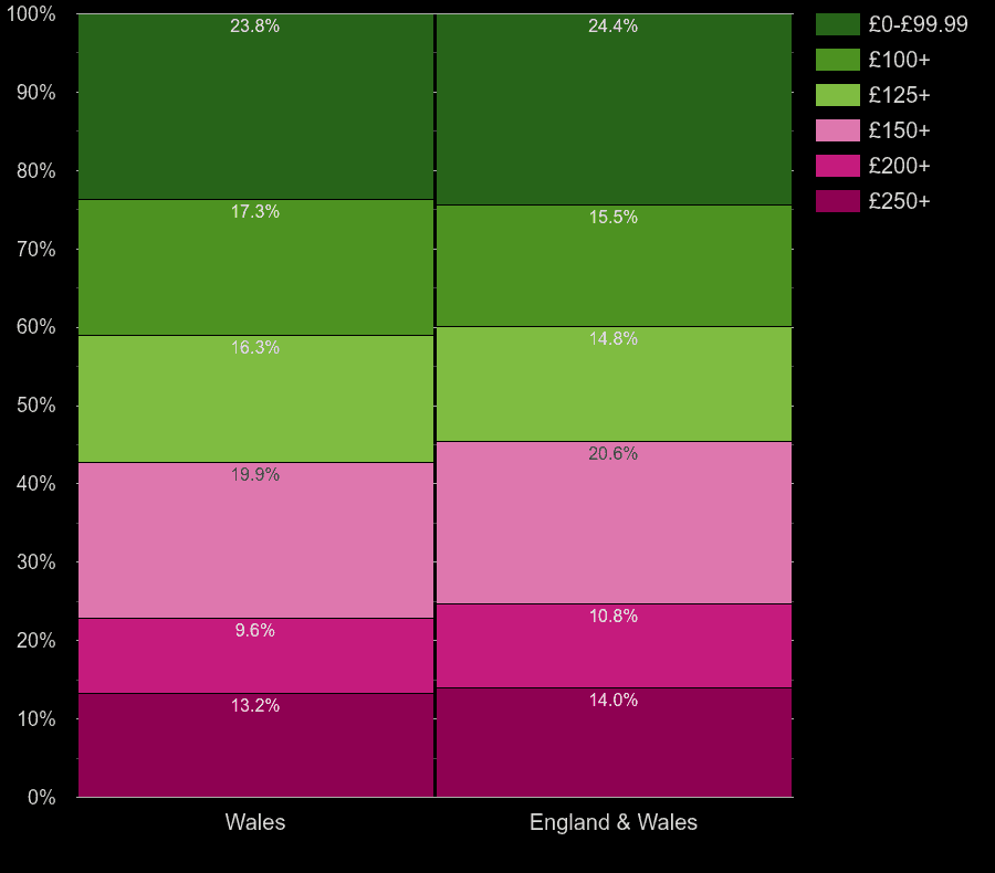 Wales flats by heating cost per room