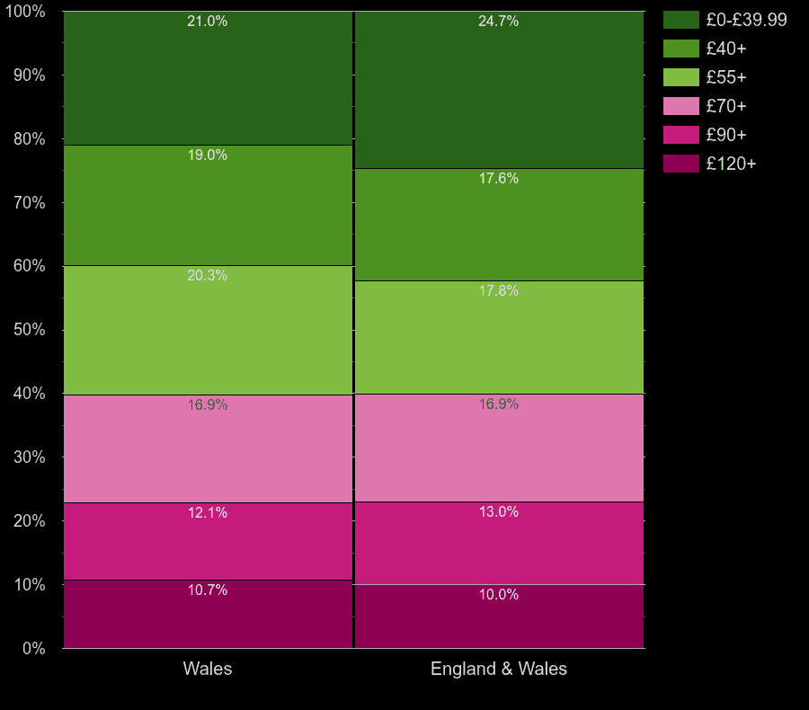 Wales flats by heating cost per square meters