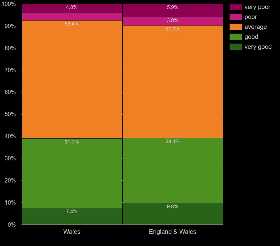 Wales homes by windows energy efficiency