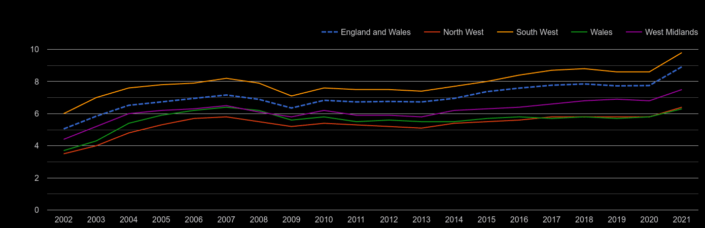 Wales house price to earnings ratio history