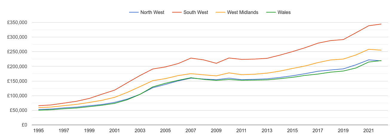 Wales house prices and nearby regions