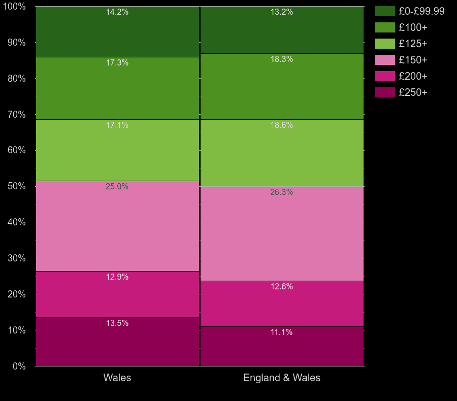 Wales houses by heating cost per room