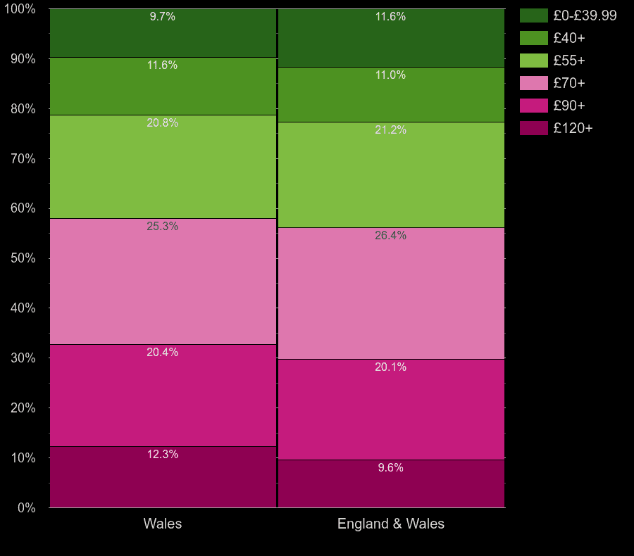 Wales houses by heating cost per square meters