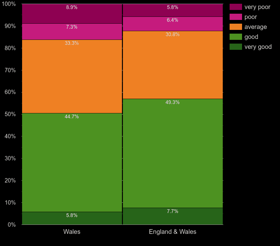 Wales houses by main heating control energy efficiency