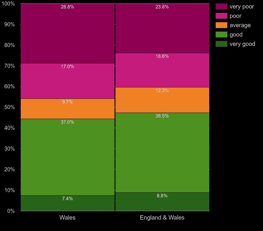 Wales houses by walls energy efficiency