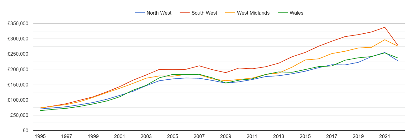 Wales new home prices and nearby regions