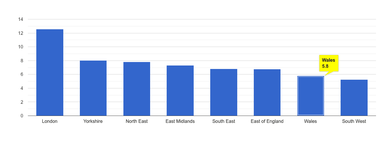 Wales other theft crime rate rank