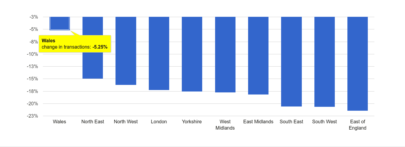 Wales sales volume change rank