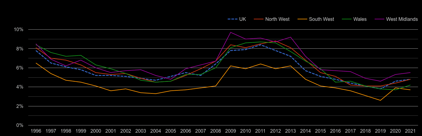 Wales unemployment rate by year