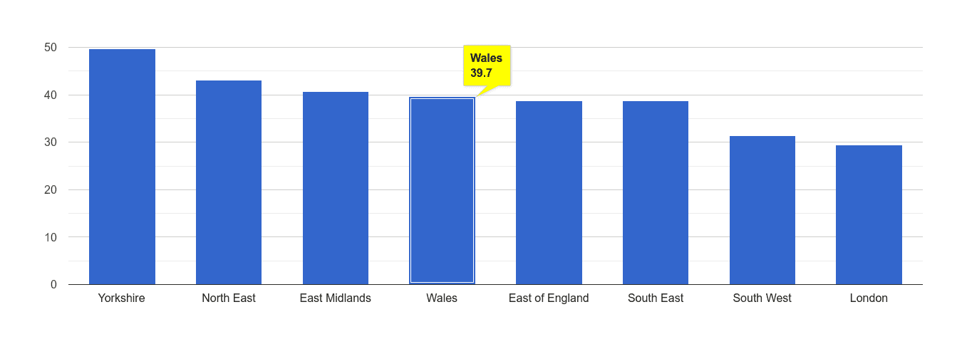 Wales violent crime rate rank