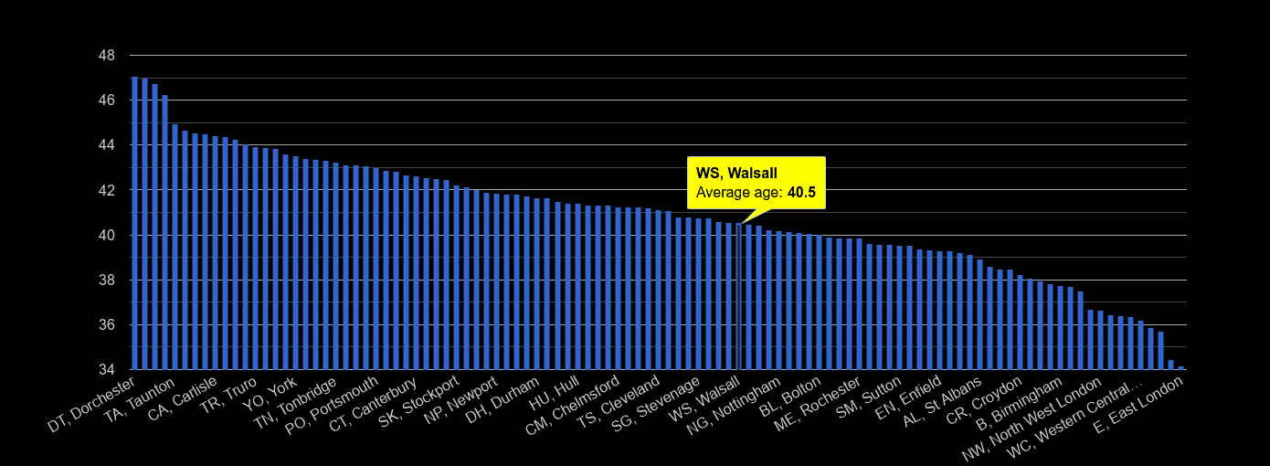Walsall average age rank by year