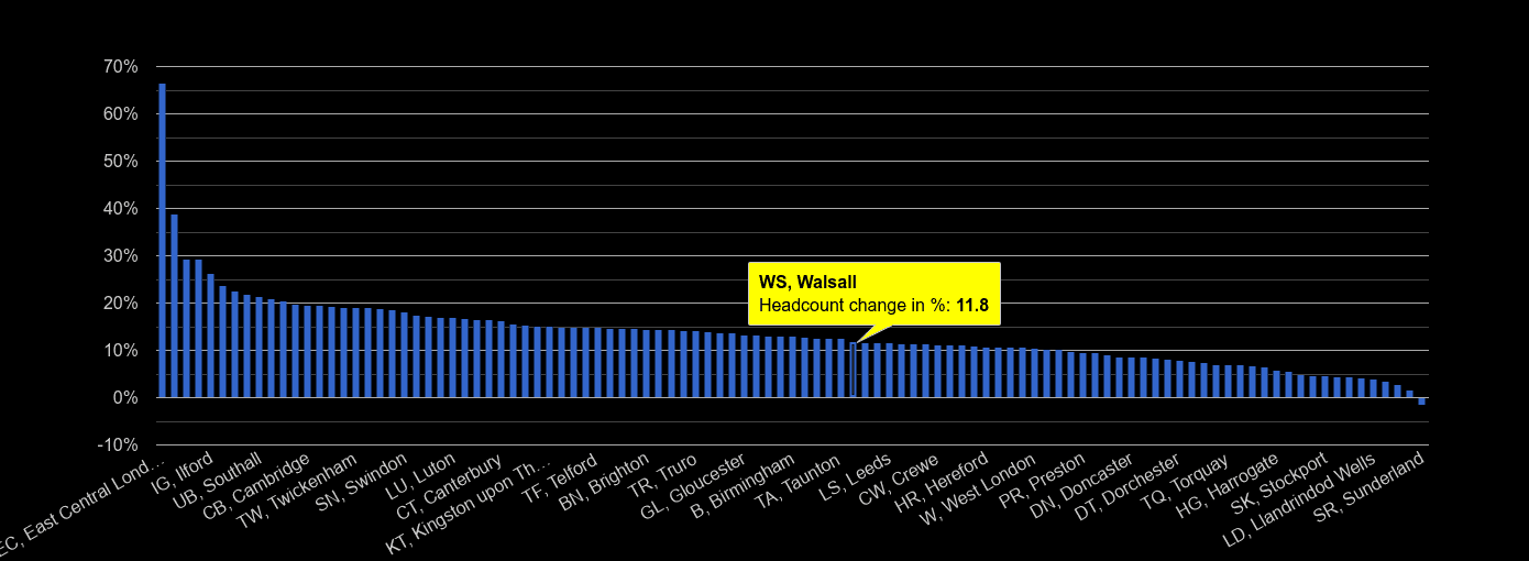 Walsall headcount change rank by year