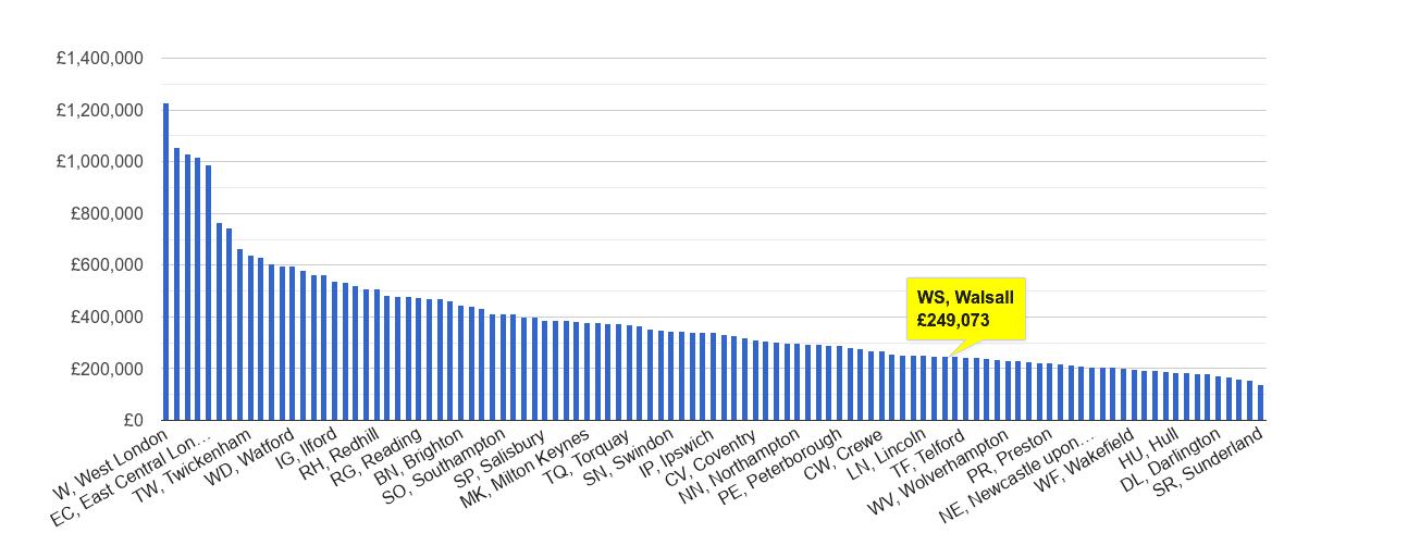 Walsall house price rank