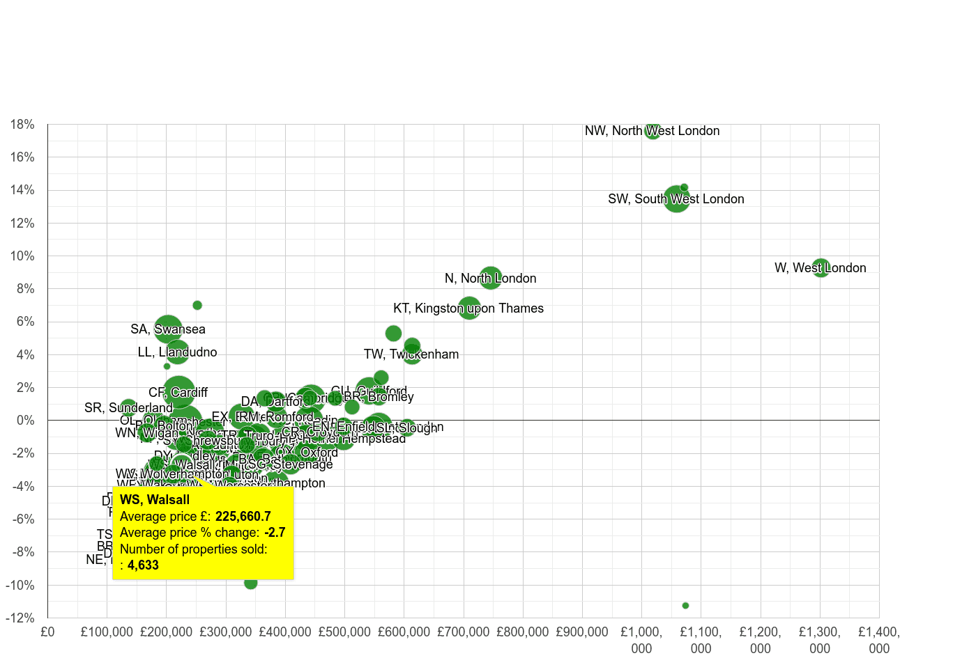 Walsall house prices compared to other areas