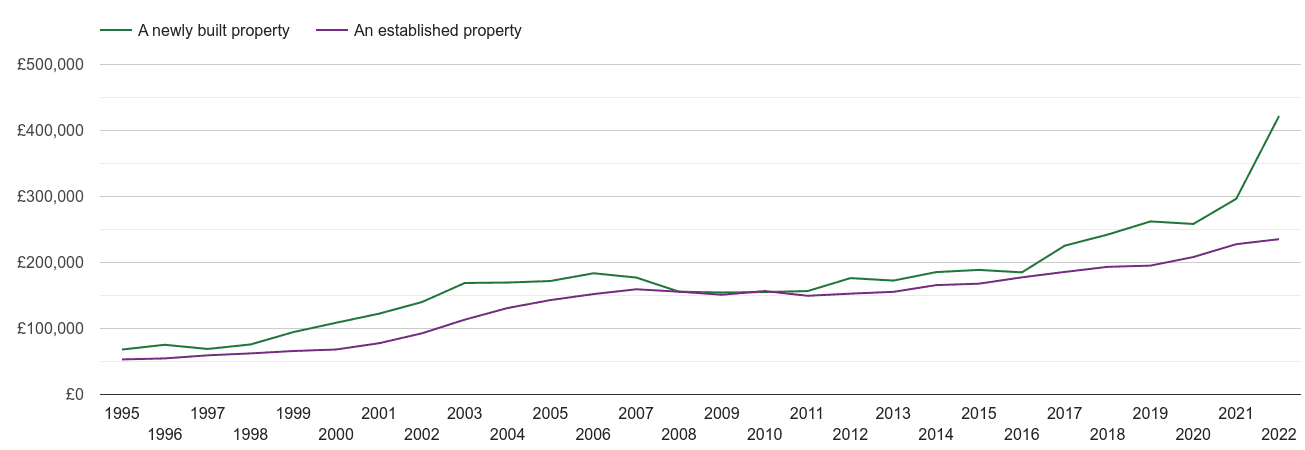 Walsall house prices new vs established