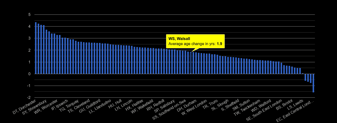 Walsall population average age change rank by year