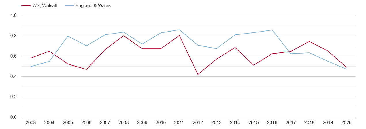 Walsall population growth rate
