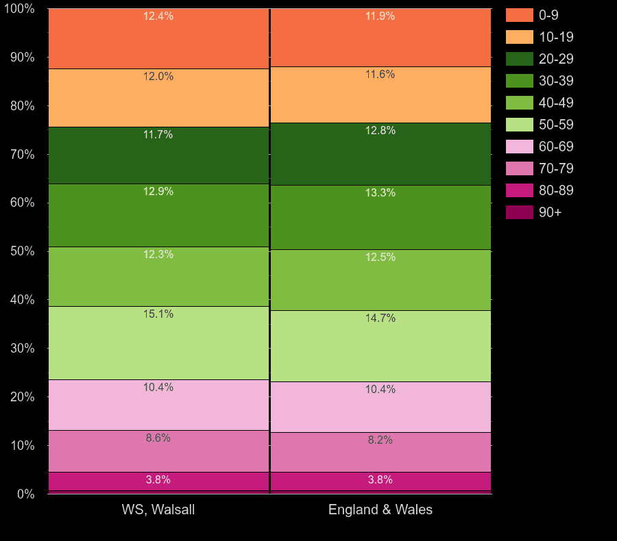 Walsall population share by decade of age by year