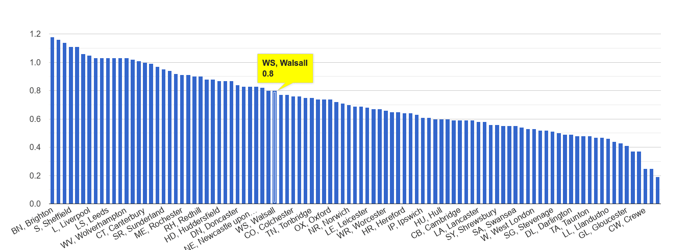 Walsall possession of weapons crime rate rank
