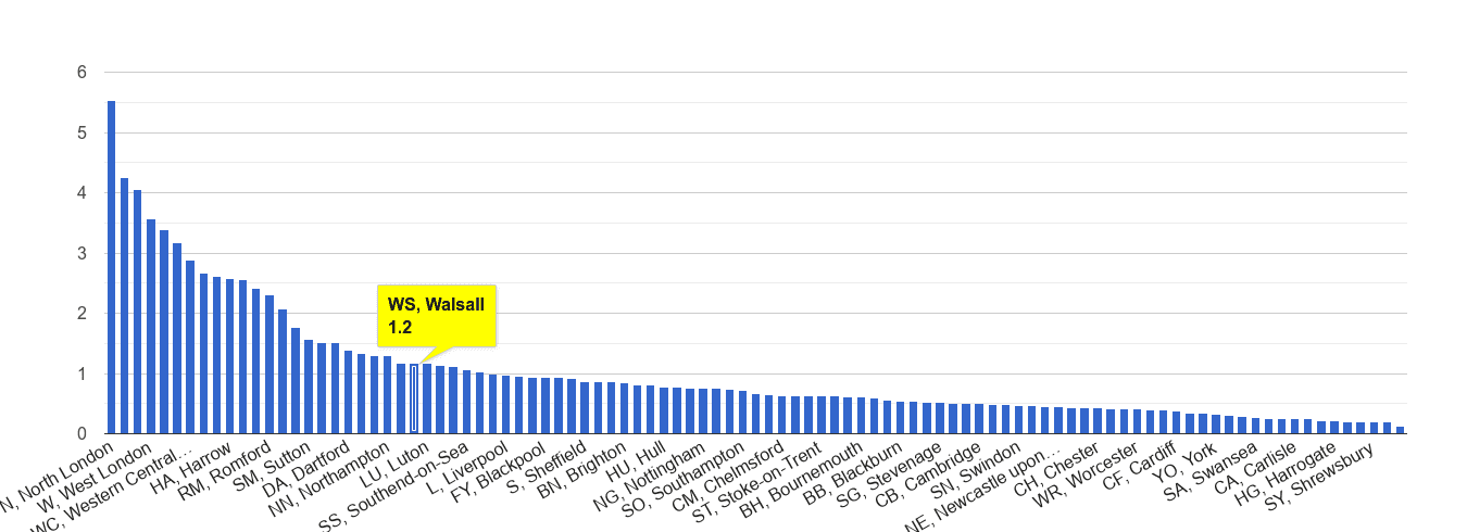 Walsall robbery crime rate rank