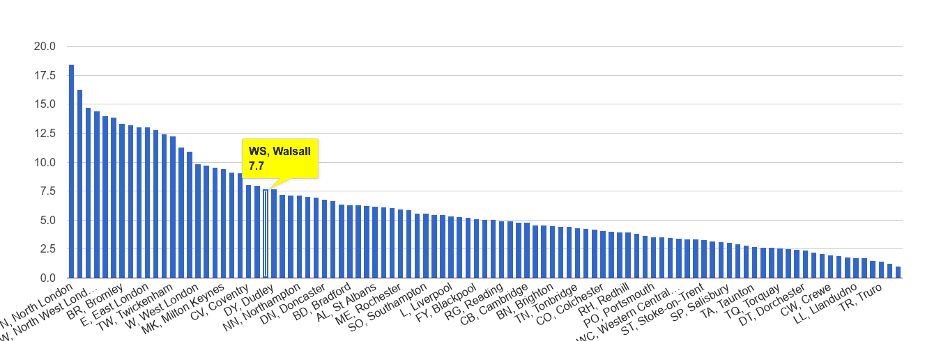 Walsall vehicle crime rate rank