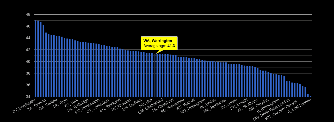 Warrington average age rank by year