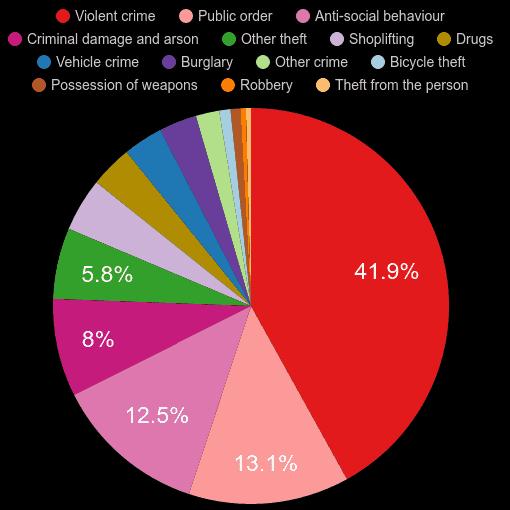 Warrington crime statistics