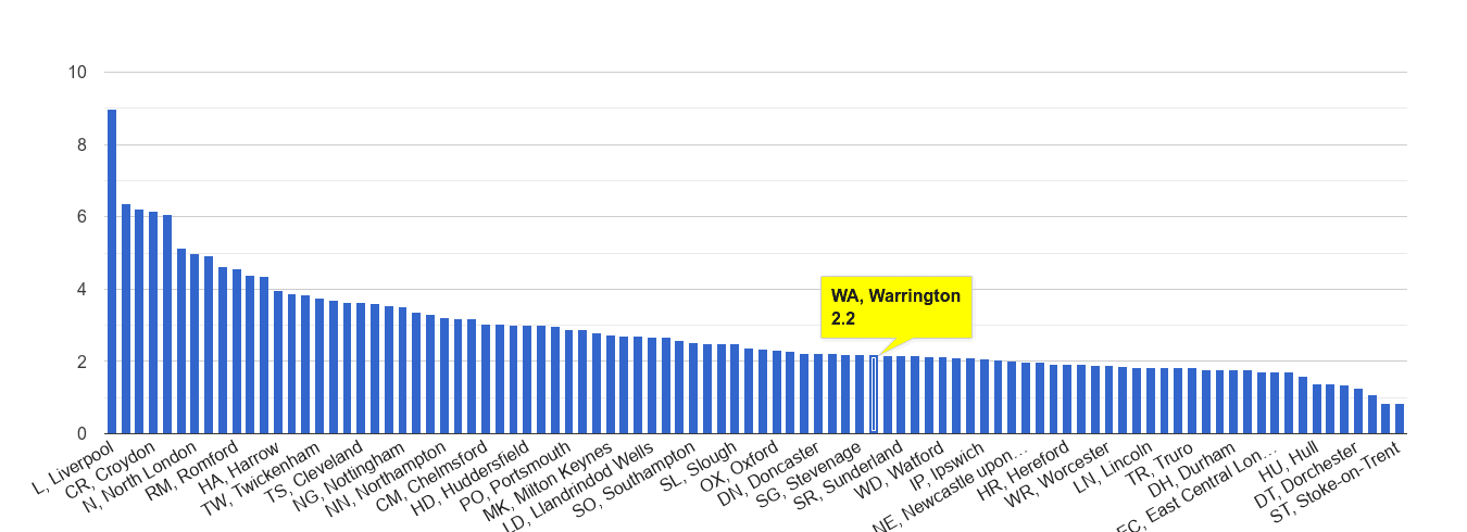 Warrington drugs crime rate rank