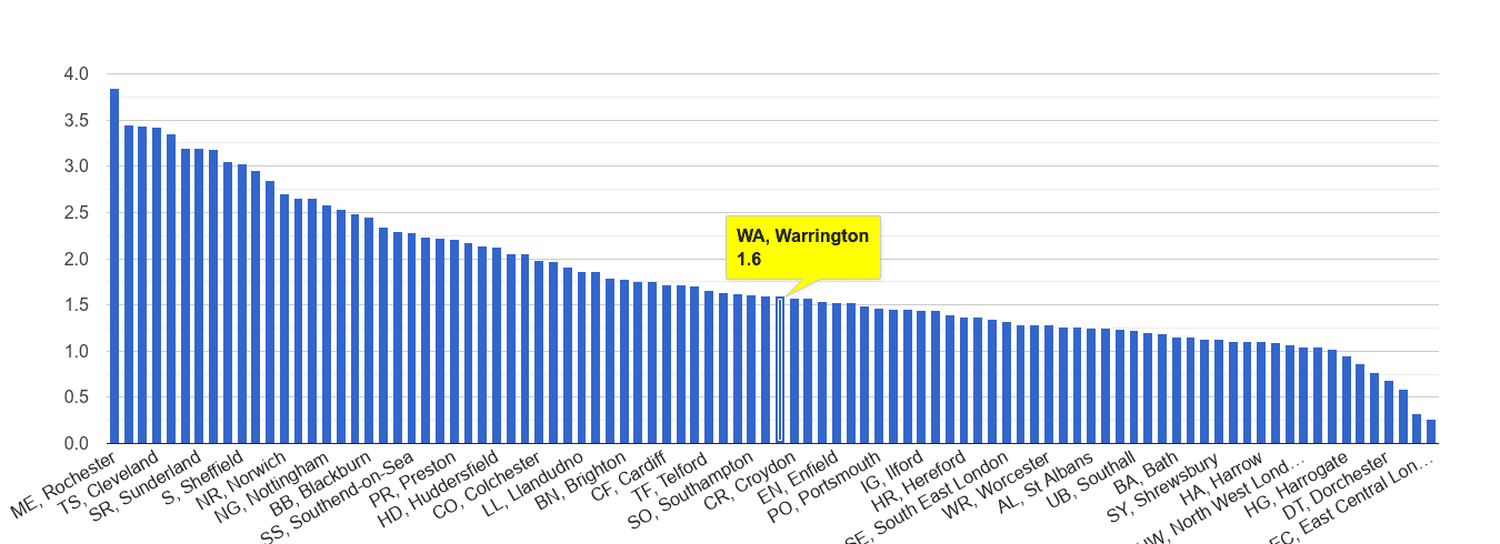 Warrington other crime rate rank