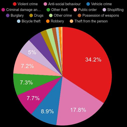 Warwickshire crime statistics
