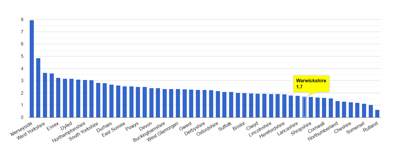Warwickshire drugs crime rate rank