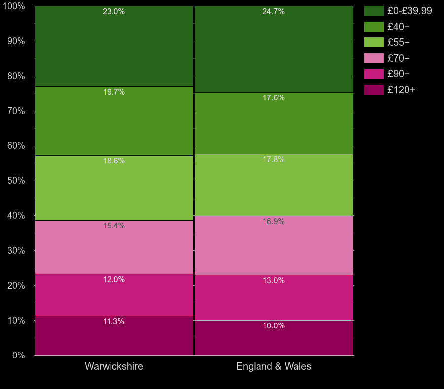 Warwickshire flats by heating cost per square meters
