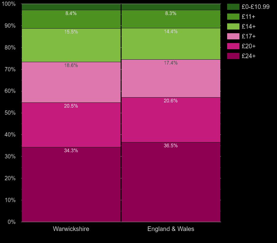 Warwickshire flats by lighting cost per room