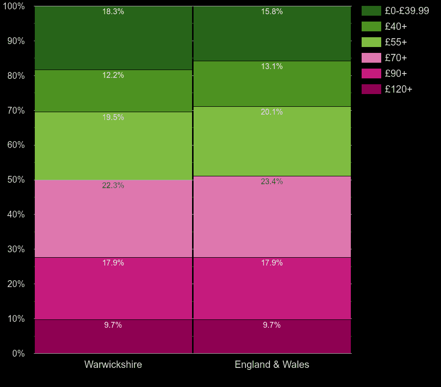 Warwickshire homes by heating cost per square meters