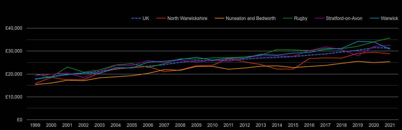 Warwickshire median salary by year