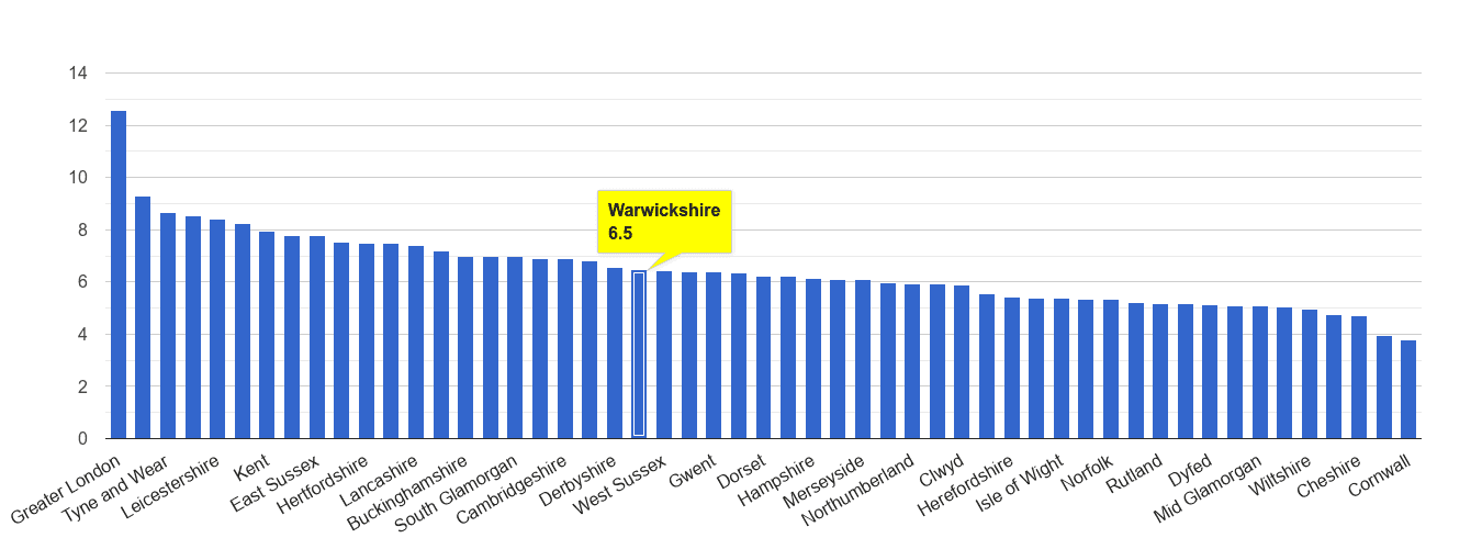 Warwickshire other theft crime rate rank
