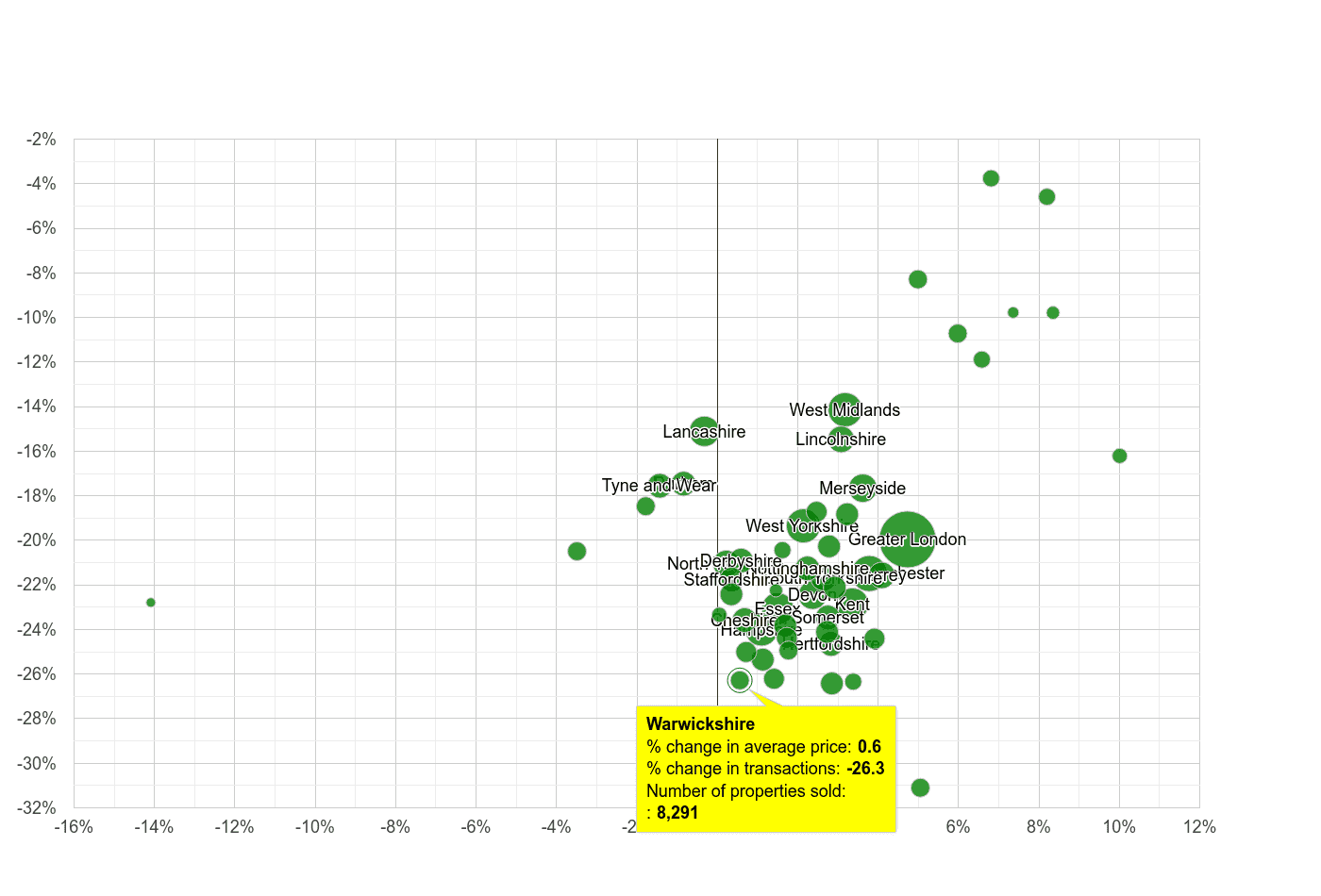 Warwickshire property price and sales volume change relative to other counties