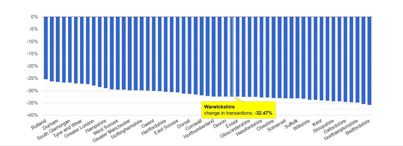 Warwickshire sales volume change rank