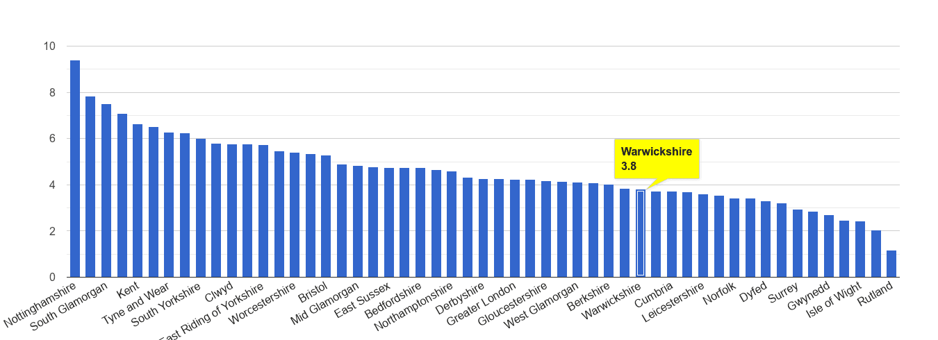 Warwickshire shoplifting crime rate rank