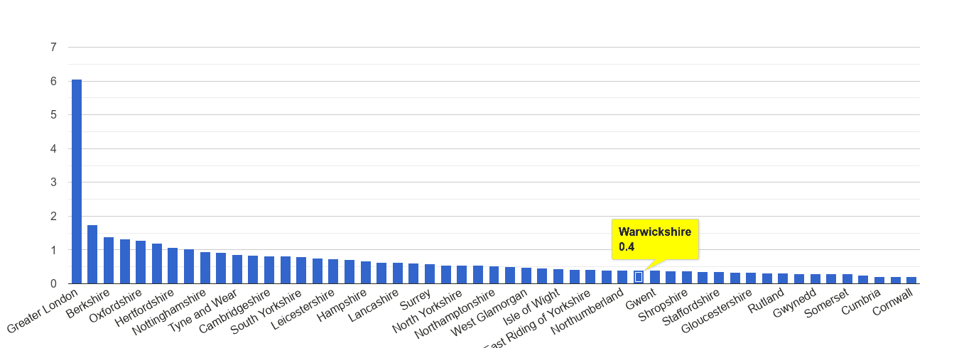 Warwickshire theft from the person crime rate rank