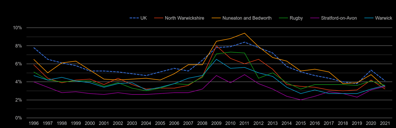 Warwickshire unemployment rate by year