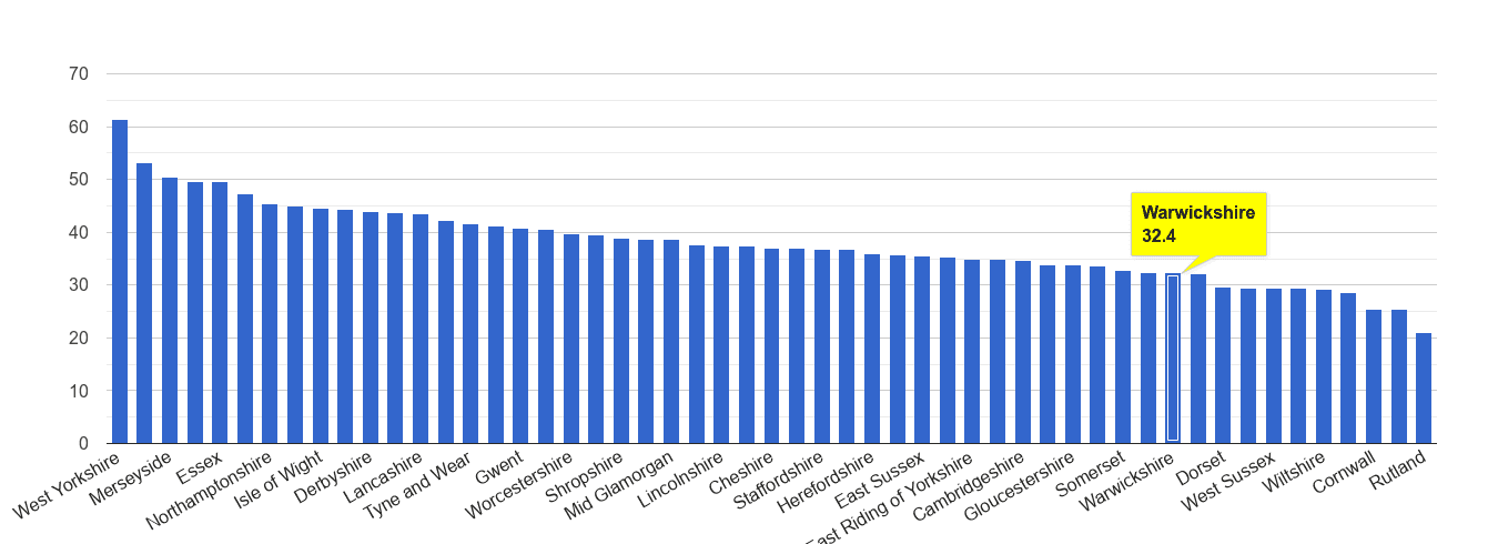 Warwickshire violent crime rate rank