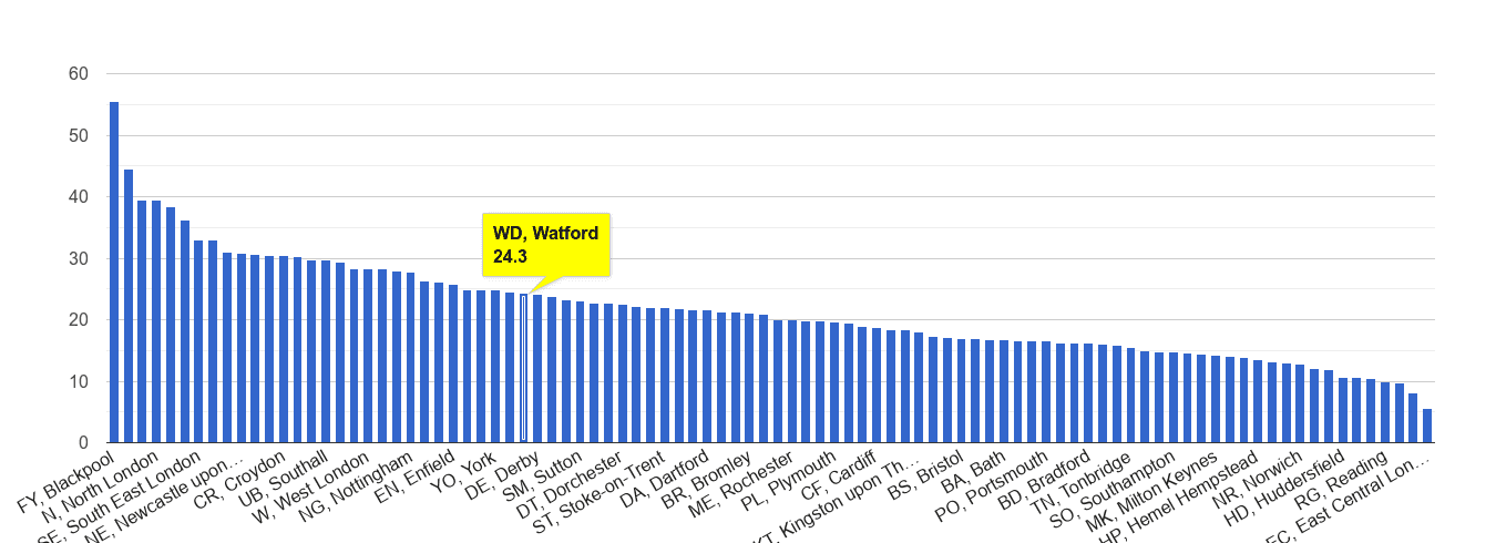 Watford antisocial behaviour crime rate rank