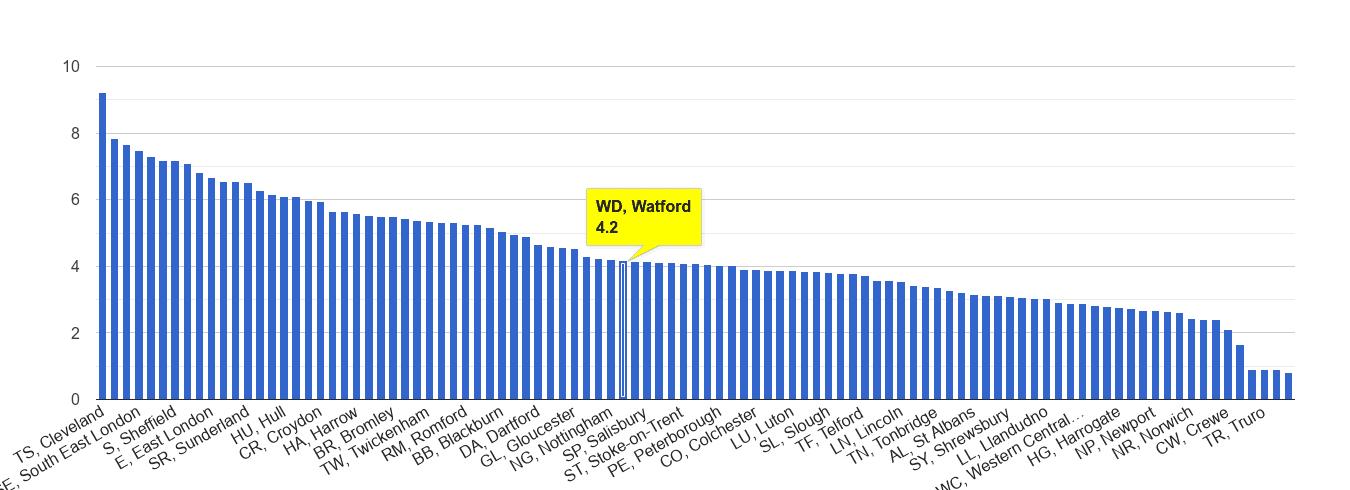Watford burglary crime rate rank