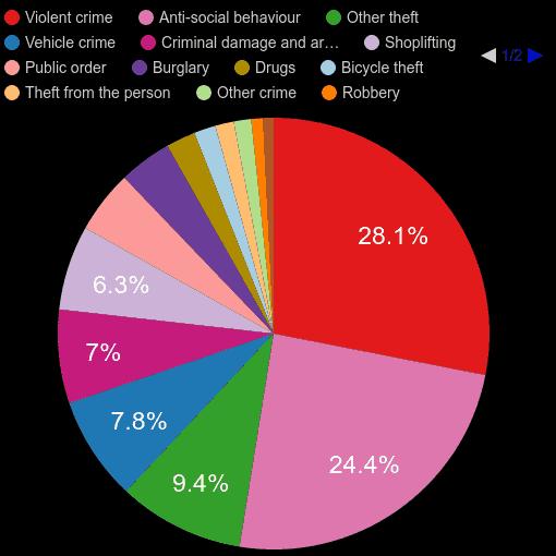 Watford crime statistics