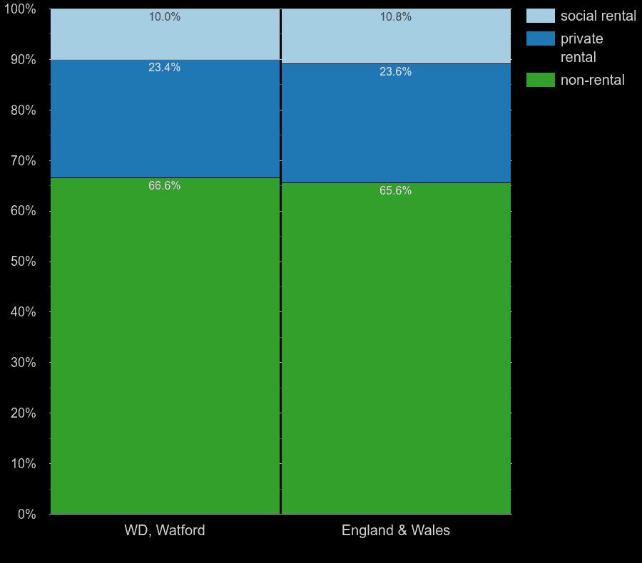 Watford homes by rental type