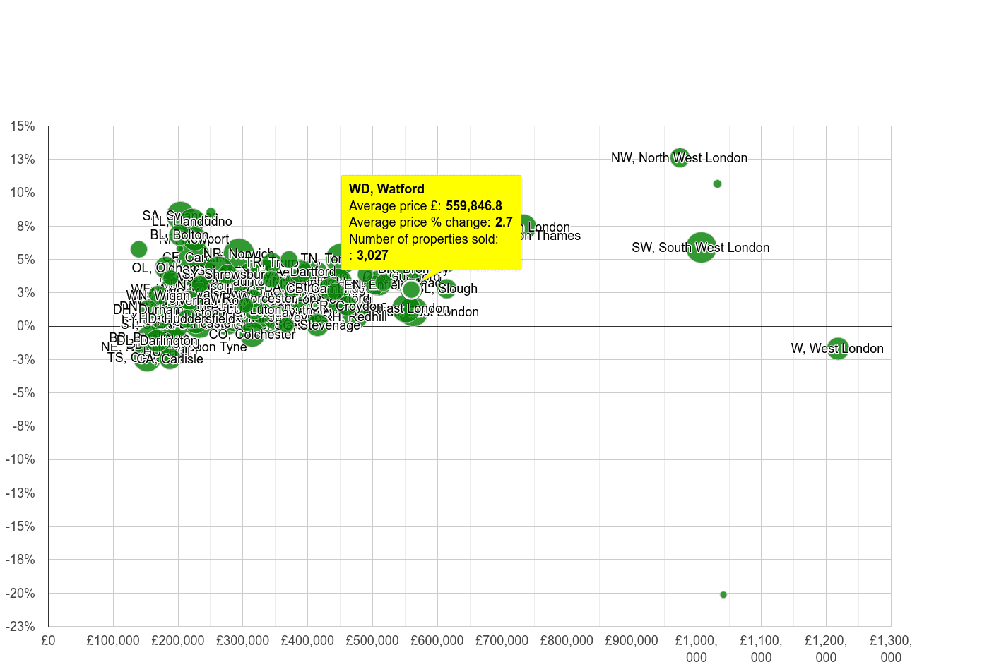 Watford house prices compared to other areas