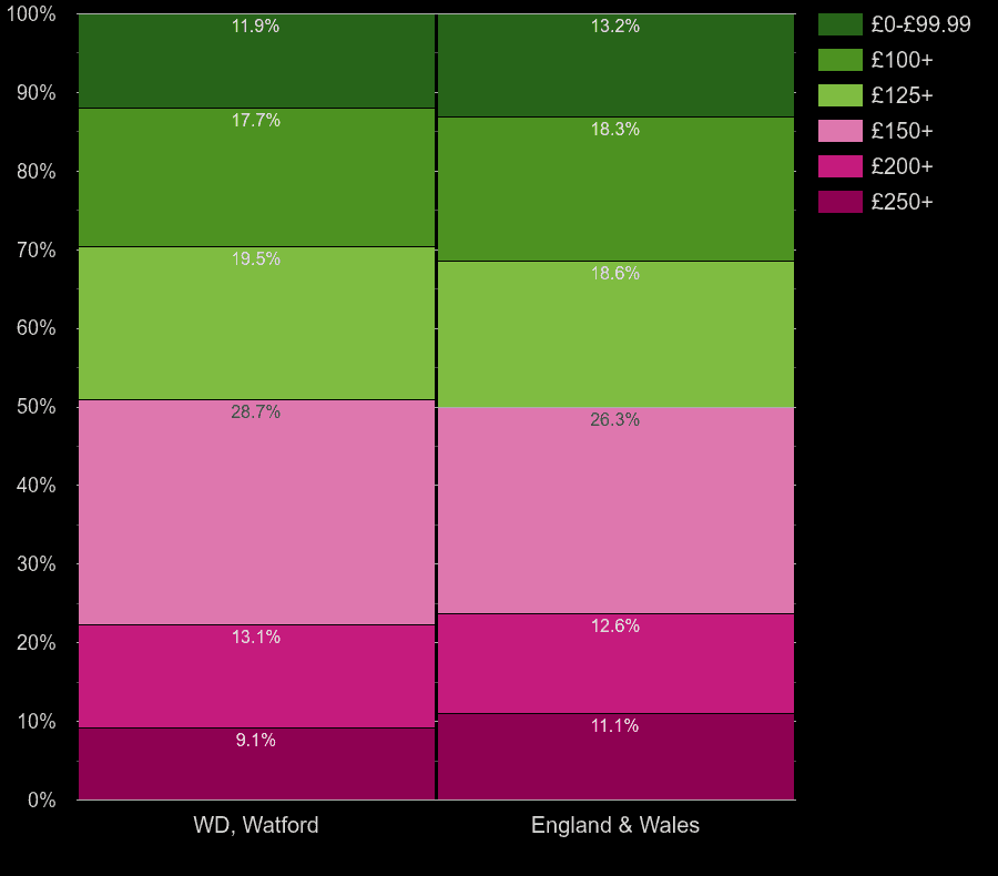 Watford houses by heating cost per room