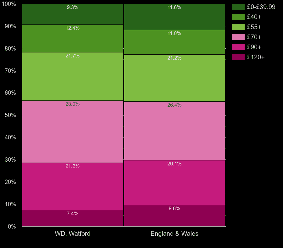Watford houses by heating cost per square meters